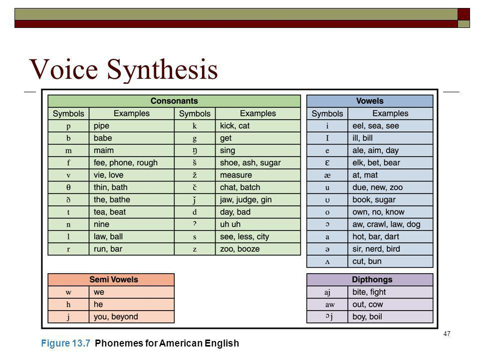 Voice Synthesis Figure 13.7 Phonemes for American English