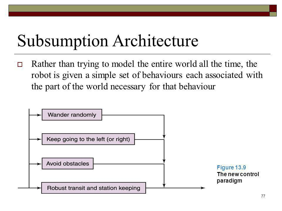 Subsumption Architecture