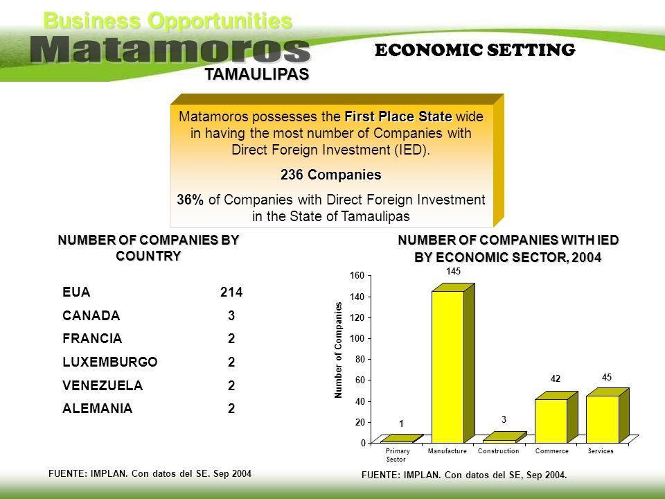 ECONOMIC SETTING Matamoros possesses the First Place State wide in having the most number of Companies with Direct Foreign Investment (IED).