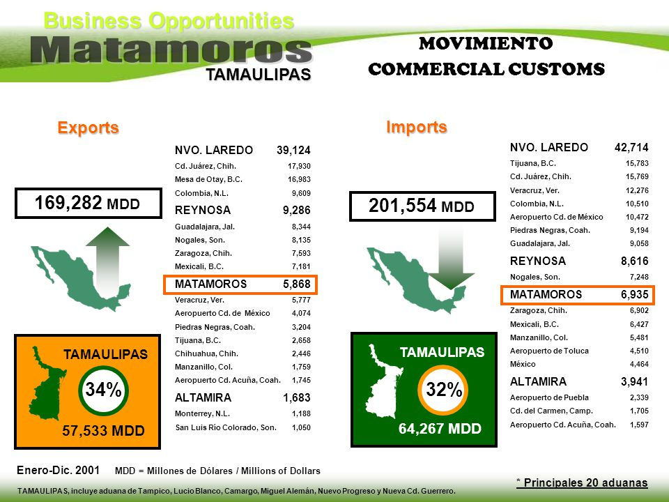 MOVIMIENTO COMMERCIAL CUSTOMS 201,554 MDD 32% 34% 169,282 MDD Exports