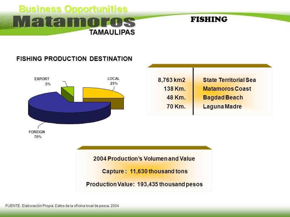 FISHING FISHING PRODUCTION DESTINATION 8,763 km2 138 Km. 48 Km. 70 Km.