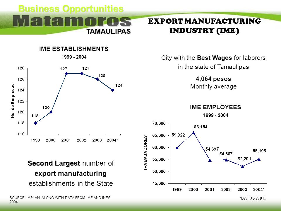 EXPORT MANUFACTURING INDUSTRY (IME)