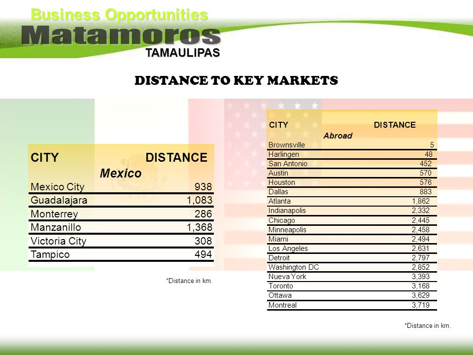 DISTANCE TO KEY MARKETS