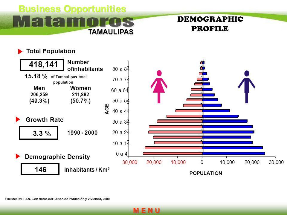 DEMOGRAPHIC PROFILE 418,141 3.3 % 146 M E N U Total Population