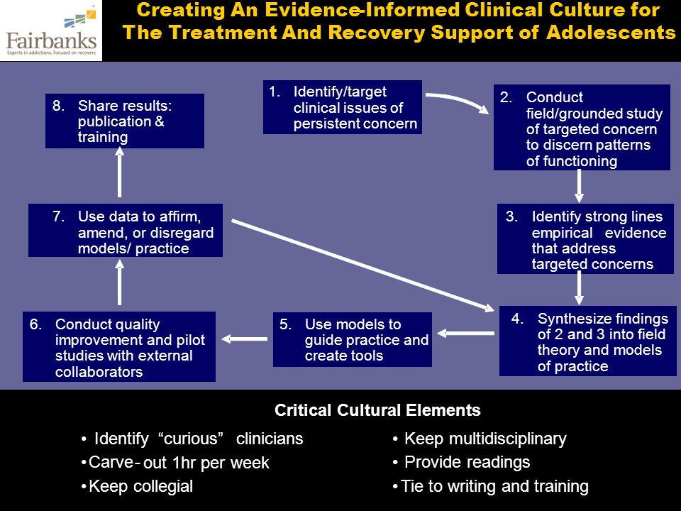 Informed Clinical Culture for