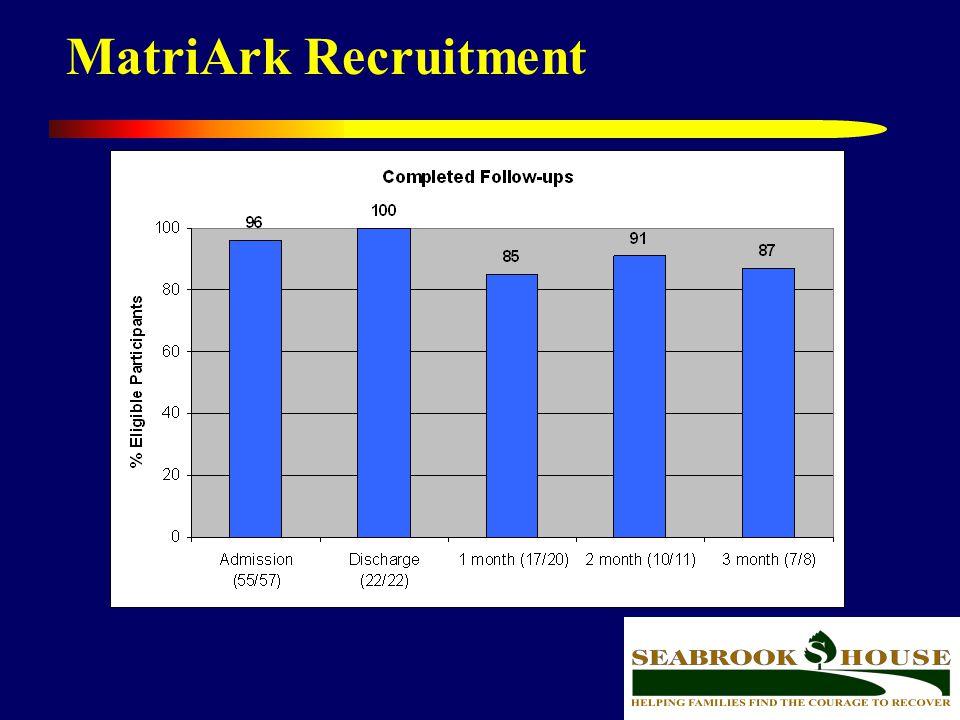 MatriArk Recruitment