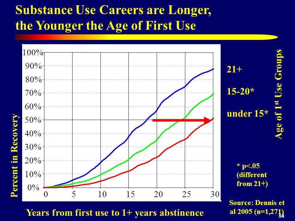 Source: Dennis et al 2005 (n=1,271)
