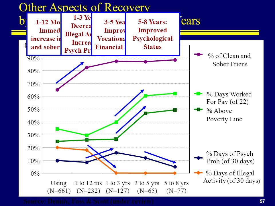 Other Aspects of Recovery by Duration of Abstinence of 8 Years