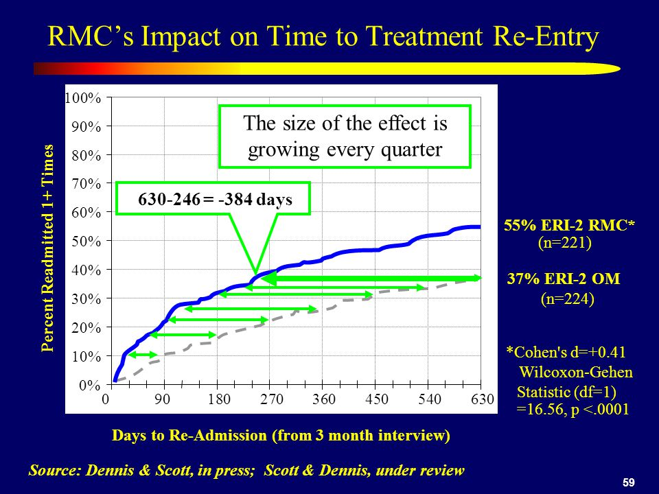 RMC's Impact on Time to Treatment Re-Entry
