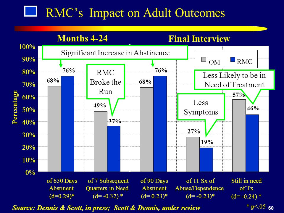 RMC's Impact on Adult Outcomes