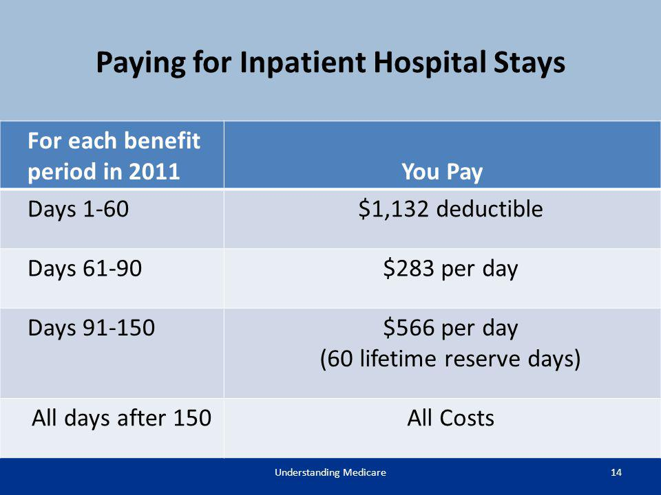 Paying for Inpatient Hospital Stays