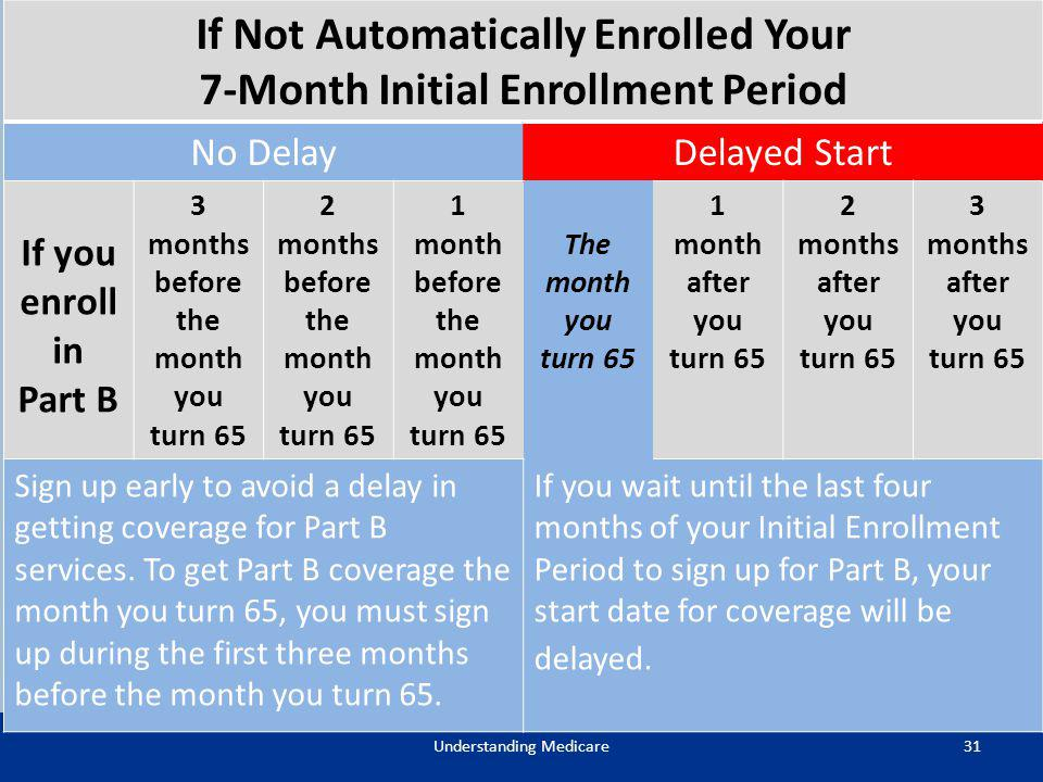 If Not Automatically Enrolled Your 7-Month Initial Enrollment Period