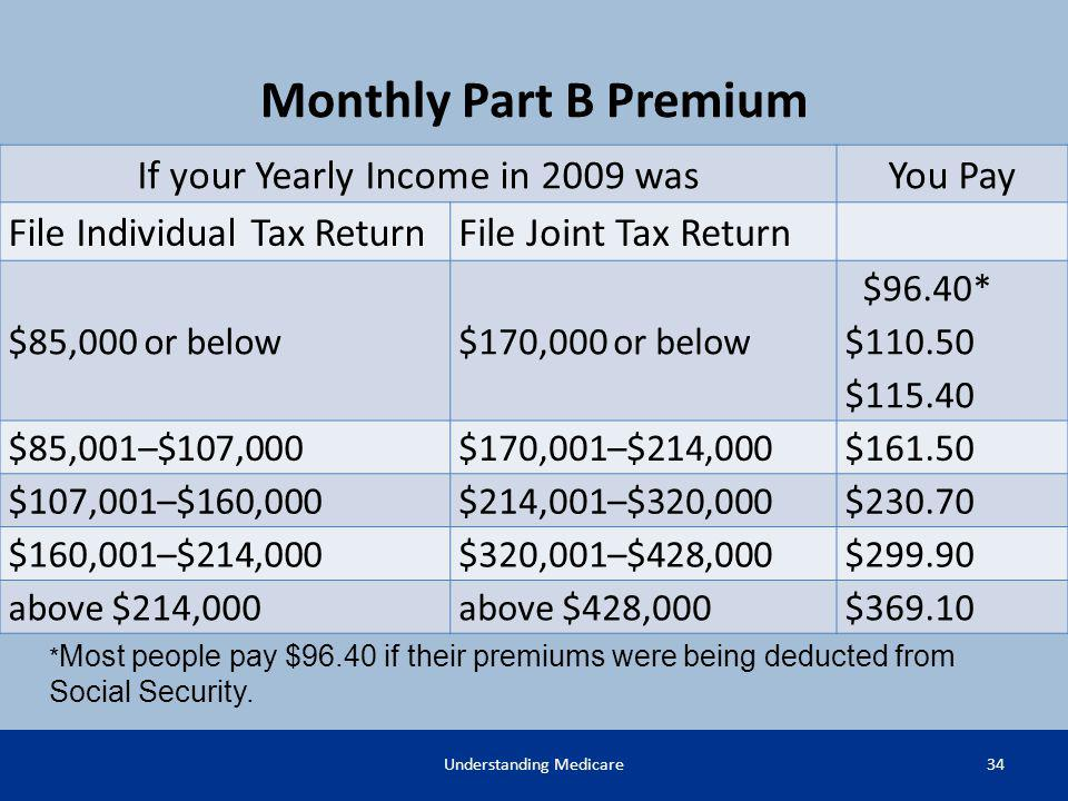 Monthly Part B Premium If your Yearly Income in 2009 was You Pay