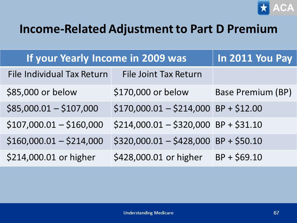 Income-Related Adjustment to Part D Premium