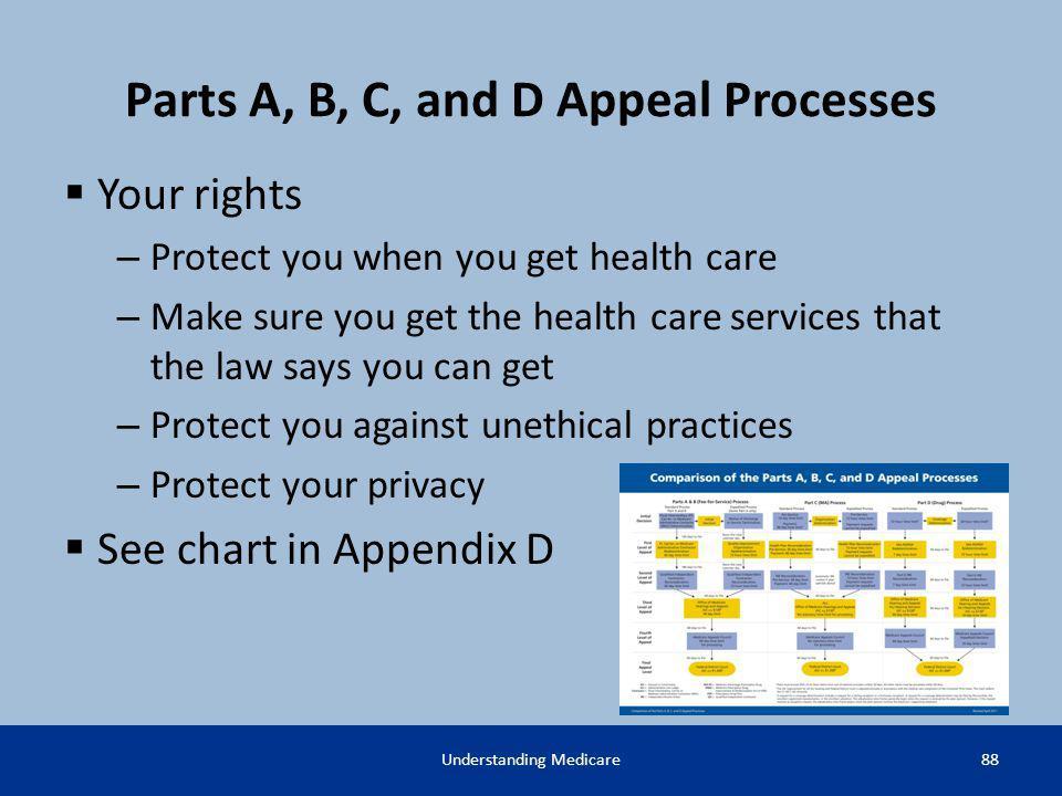 Parts A, B, C, and D Appeal Processes