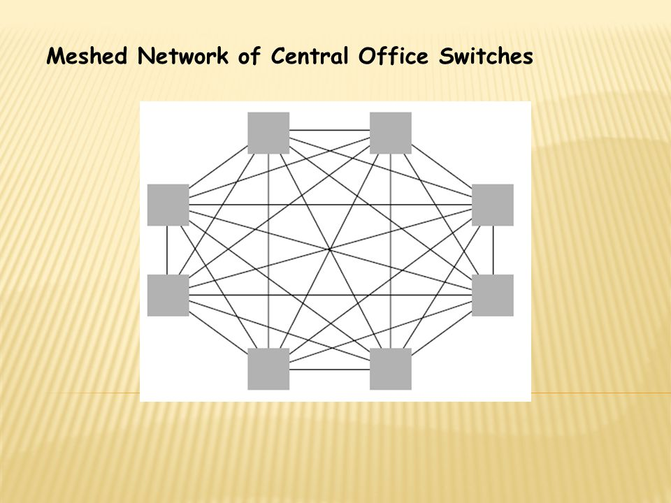 Meshed Network of Central Office Switches