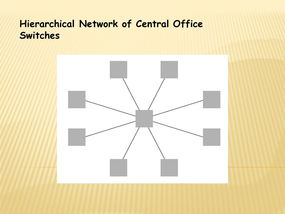 Hierarchical Network of Central Office Switches
