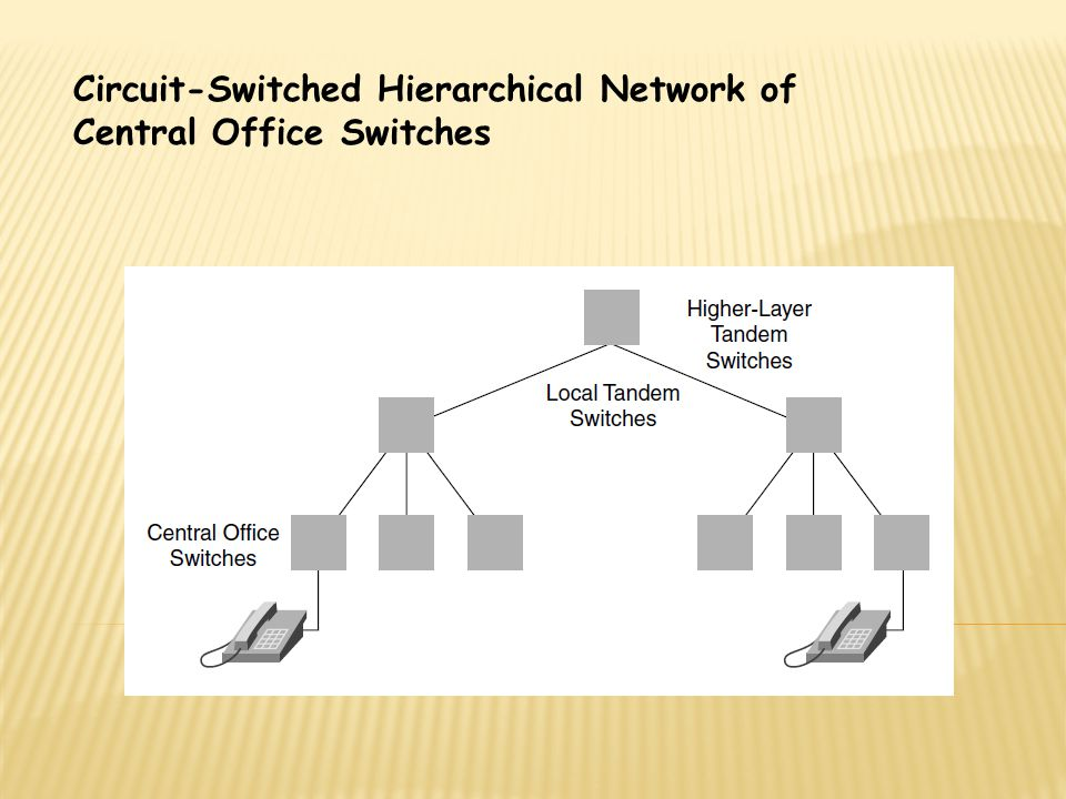 Circuit-Switched Hierarchical Network of Central Office Switches