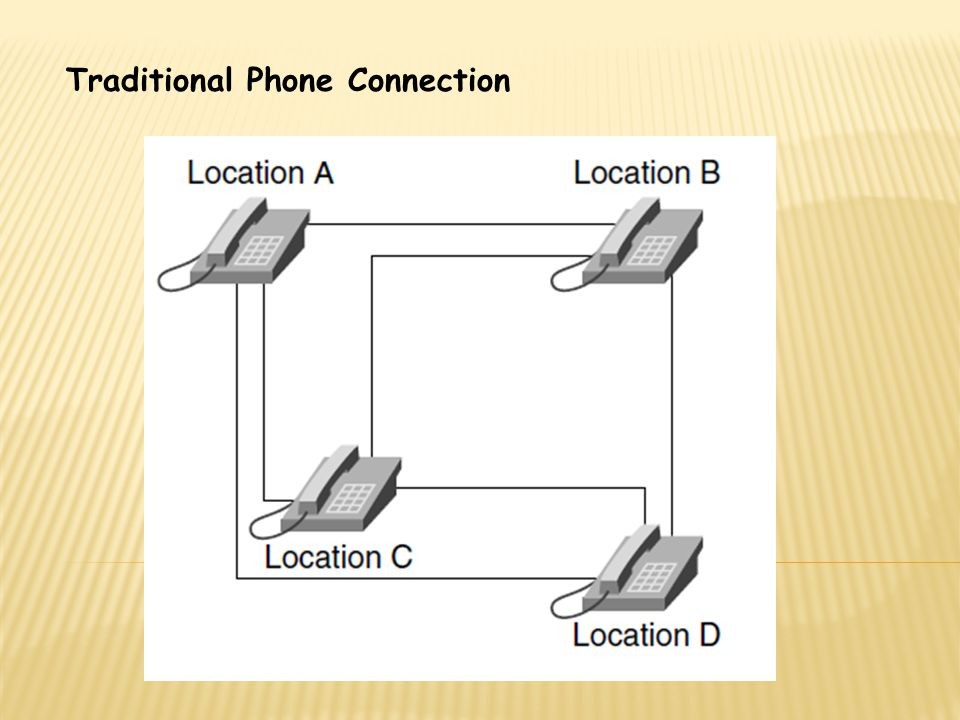 Traditional Phone Connection