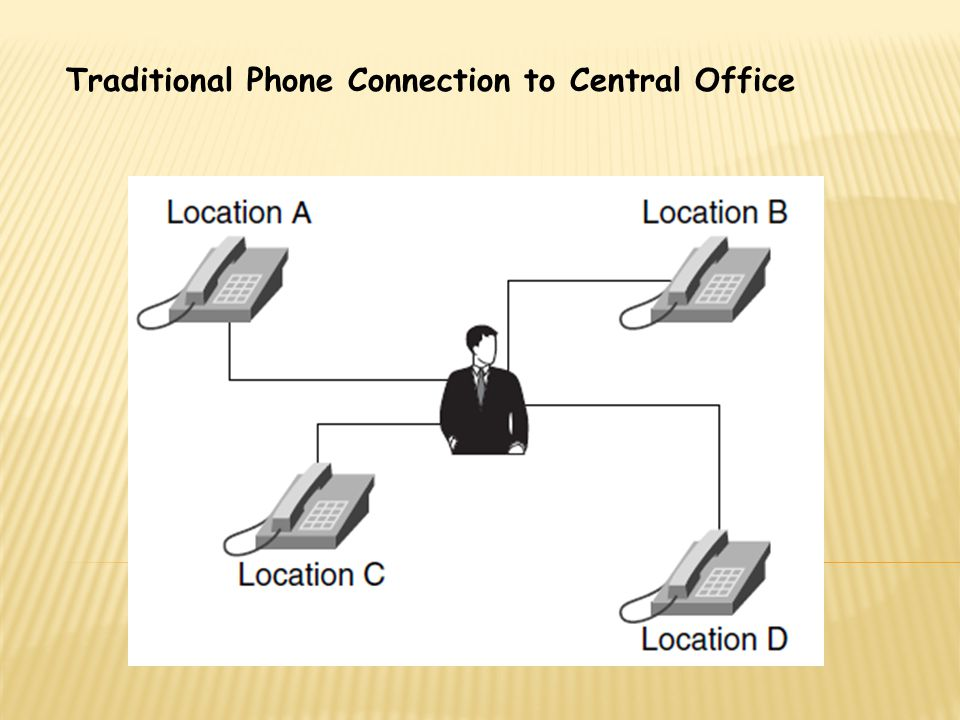 Traditional Phone Connection to Central Office