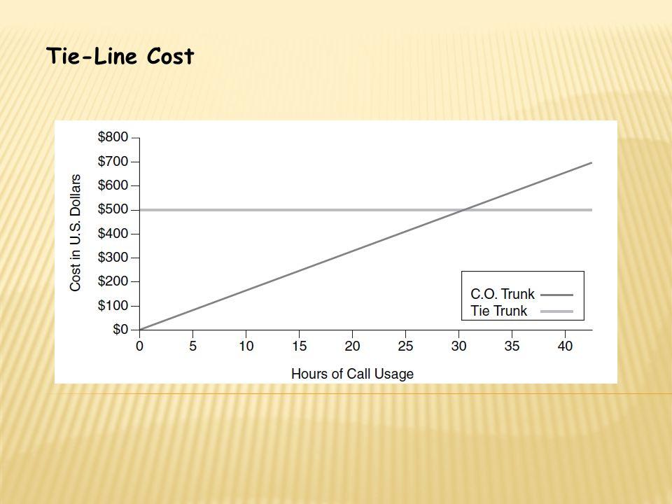 Tie-Line Cost