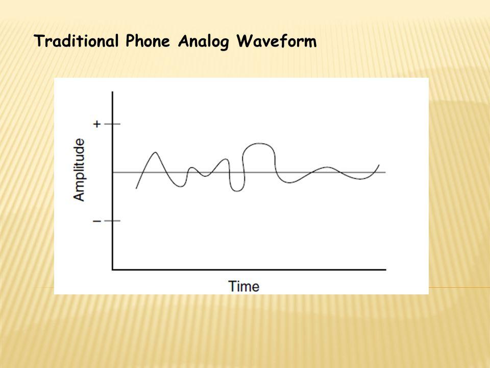 Traditional Phone Analog Waveform