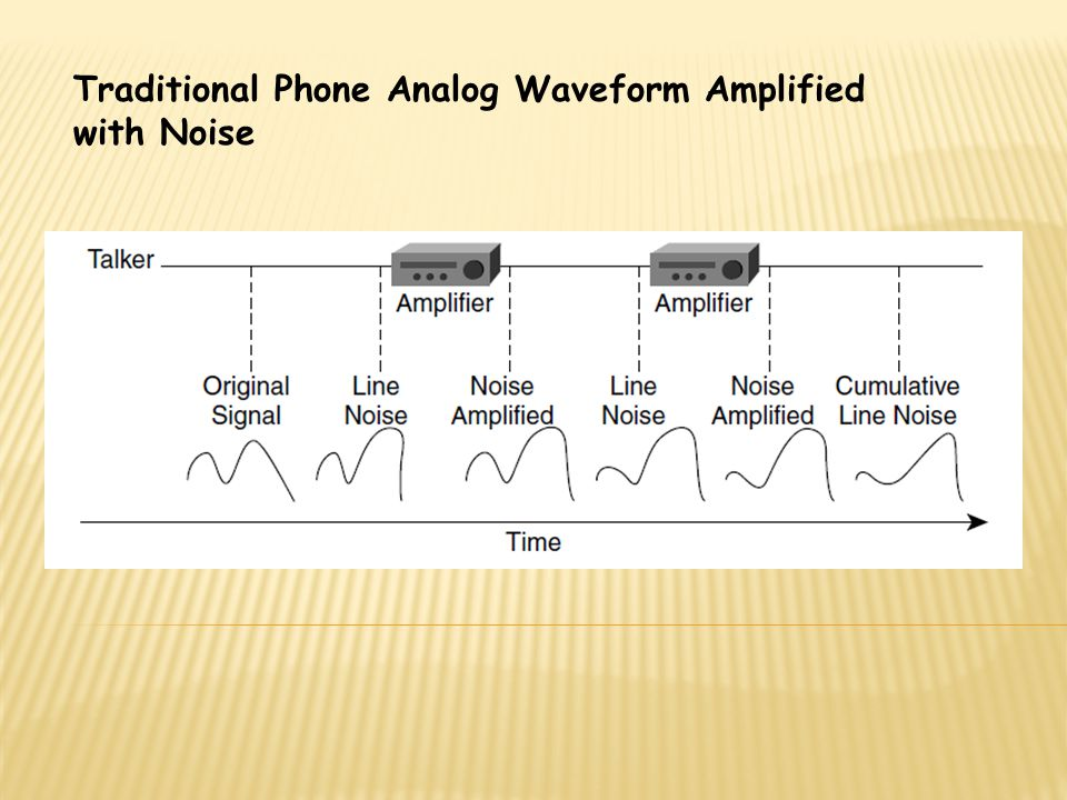 Traditional Phone Analog Waveform Amplified with Noise