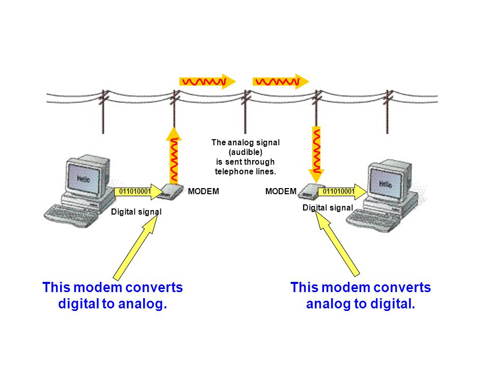 This modem converts analog to digital. This modem converts