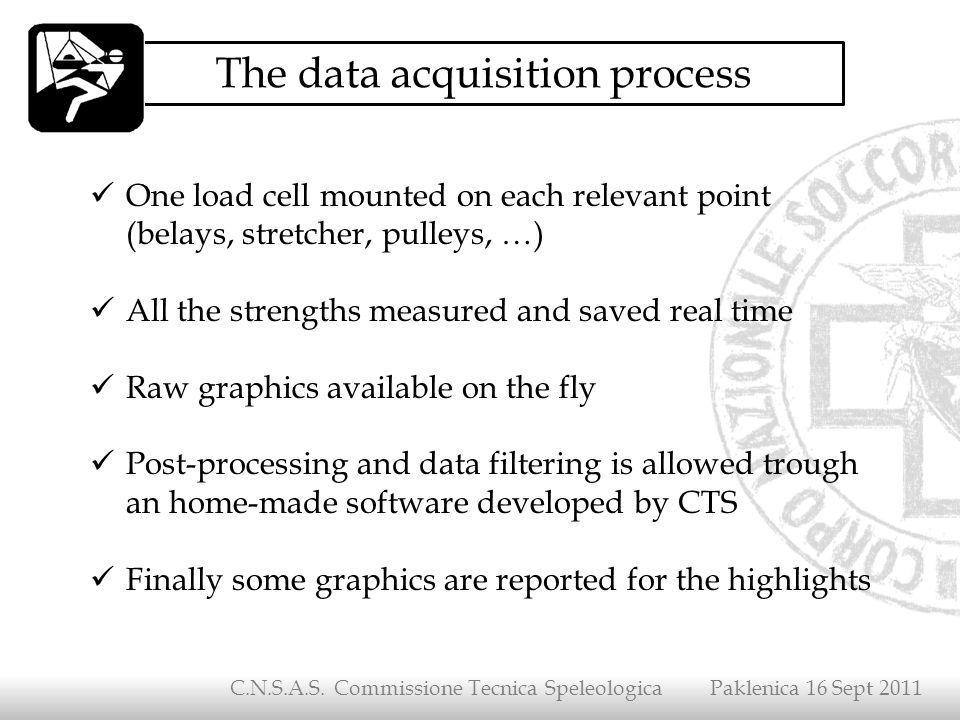The data acquisition process