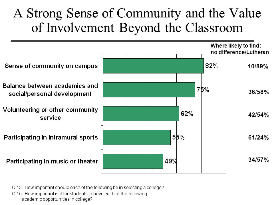 A Strong Sense of Community and the Value of Involvement Beyond the Classroom