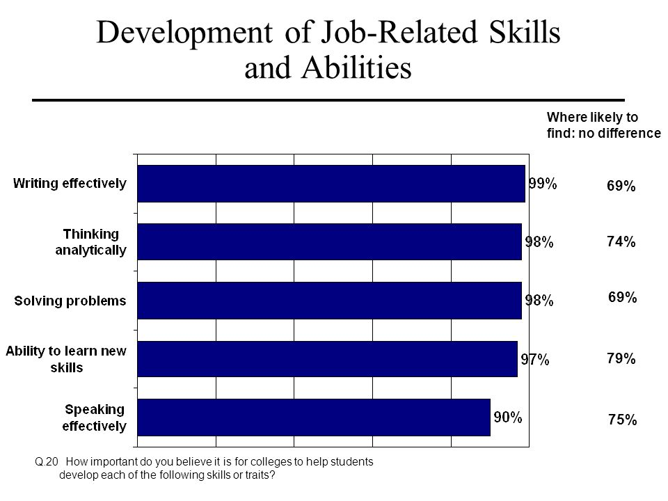 Development of Job-Related Skills and Abilities