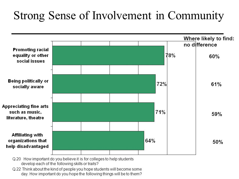 Strong Sense of Involvement in Community