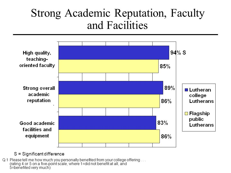 Strong Academic Reputation, Faculty and Facilities
