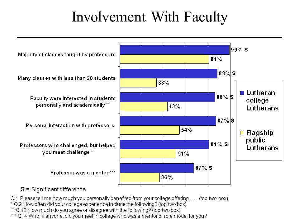 Involvement With Faculty