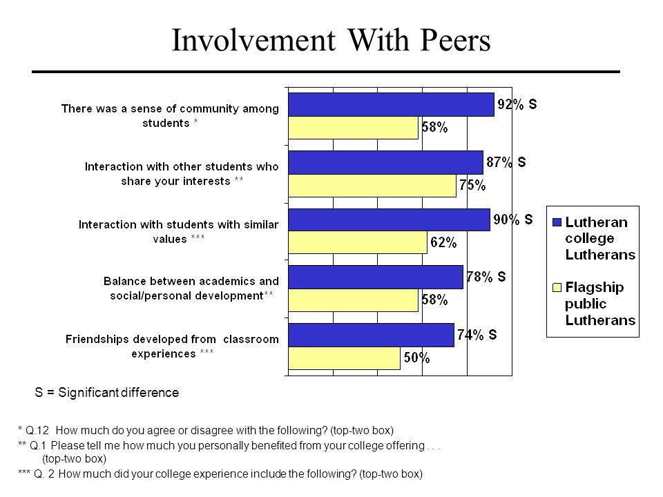 Involvement With Peers