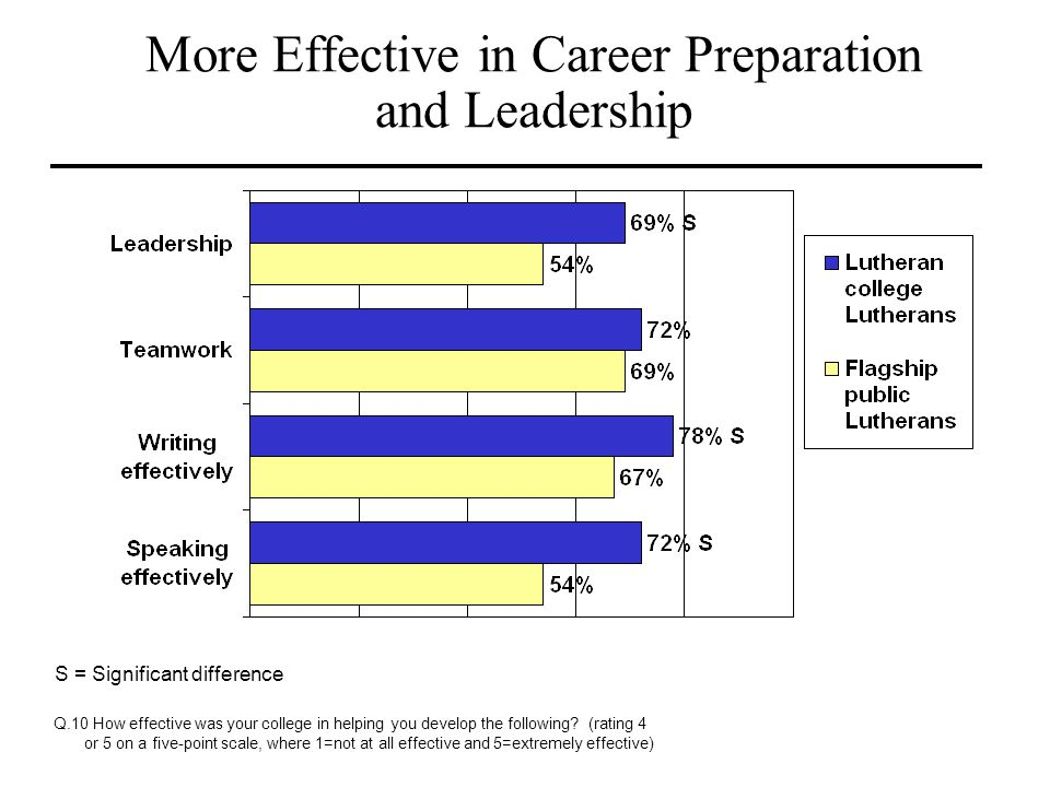 More Effective in Career Preparation and Leadership