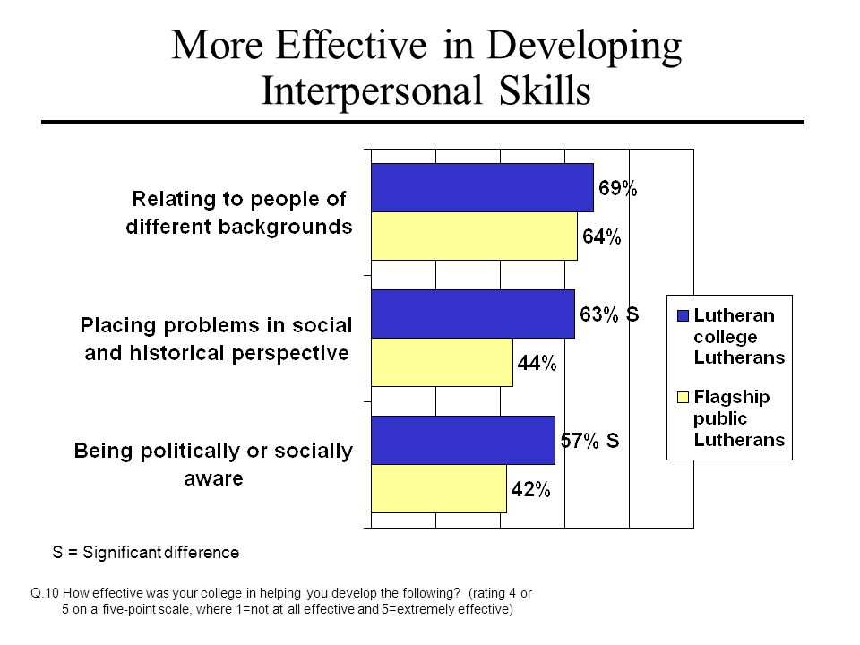 More Effective in Developing Interpersonal Skills
