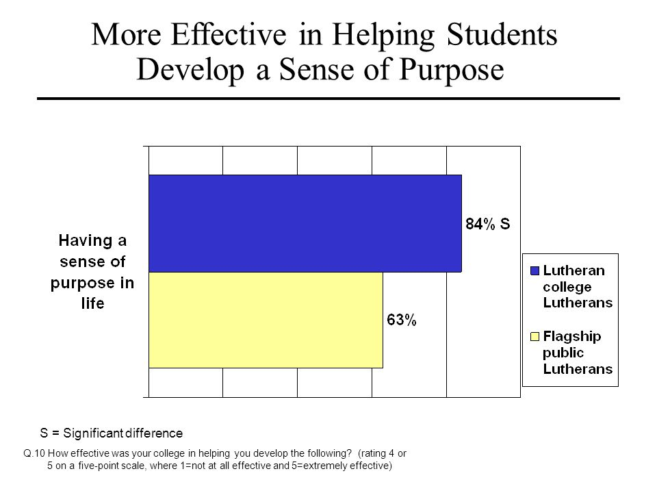 More Effective in Helping Students Develop a Sense of Purpose