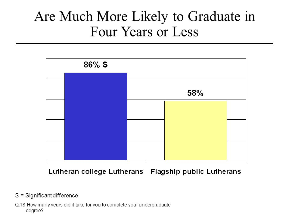 Are Much More Likely to Graduate in Four Years or Less
