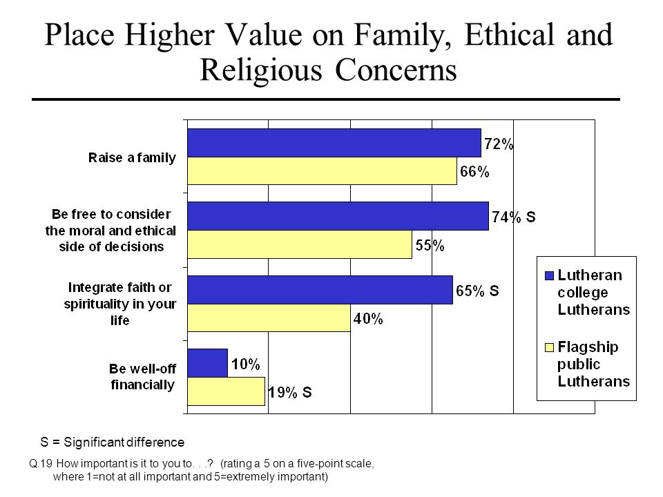 Place Higher Value on Family, Ethical and Religious Concerns