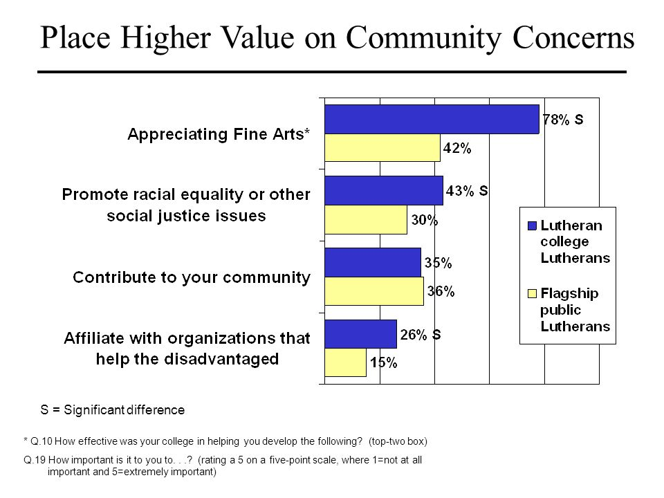 Place Higher Value on Community Concerns