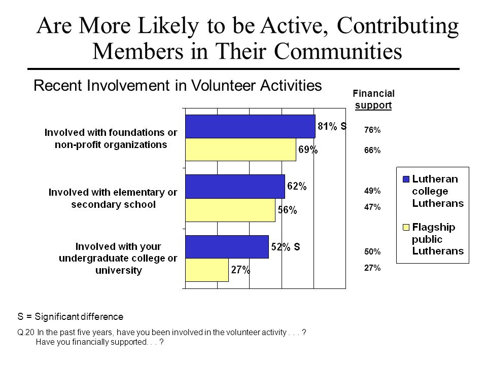 Are More Likely to be Active, Contributing Members in Their Communities