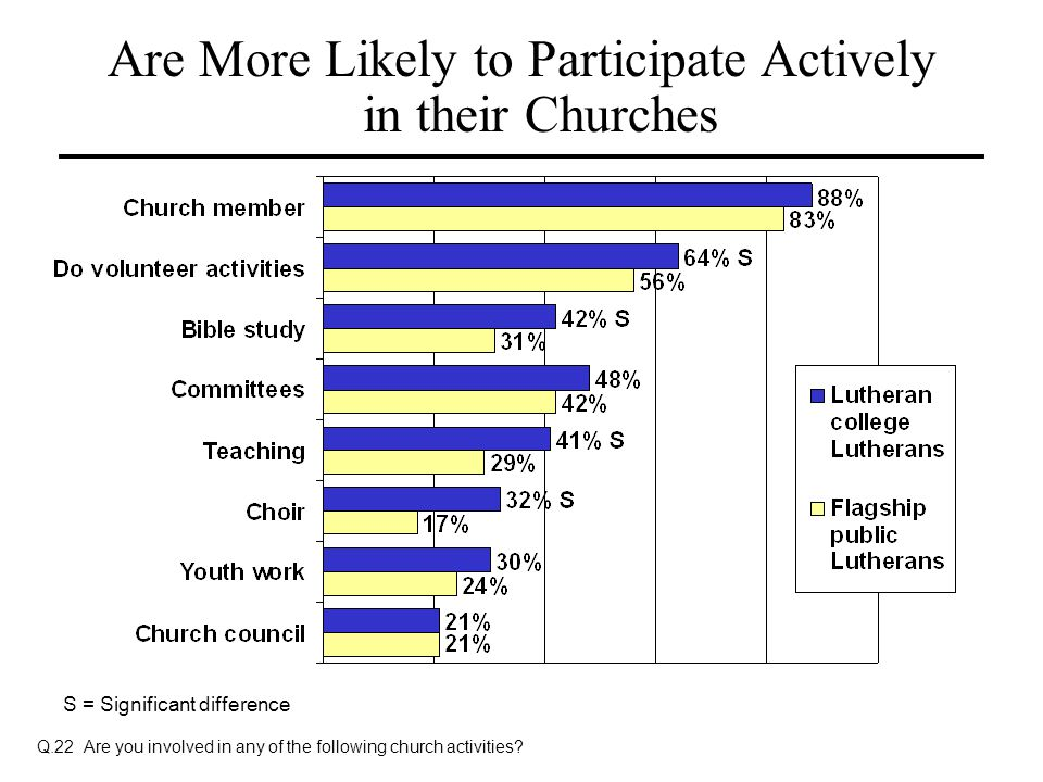 Are More Likely to Participate Actively in their Churches