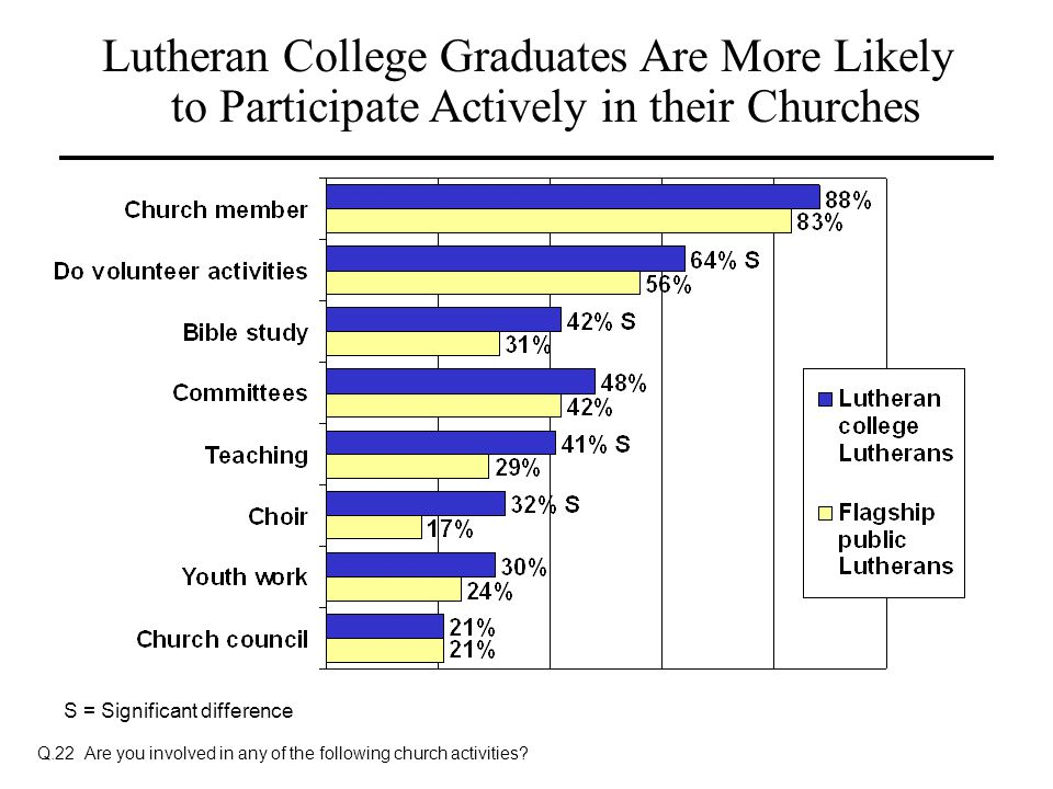 Lutheran College Graduates Are More Likely to Participate Actively in their Churches