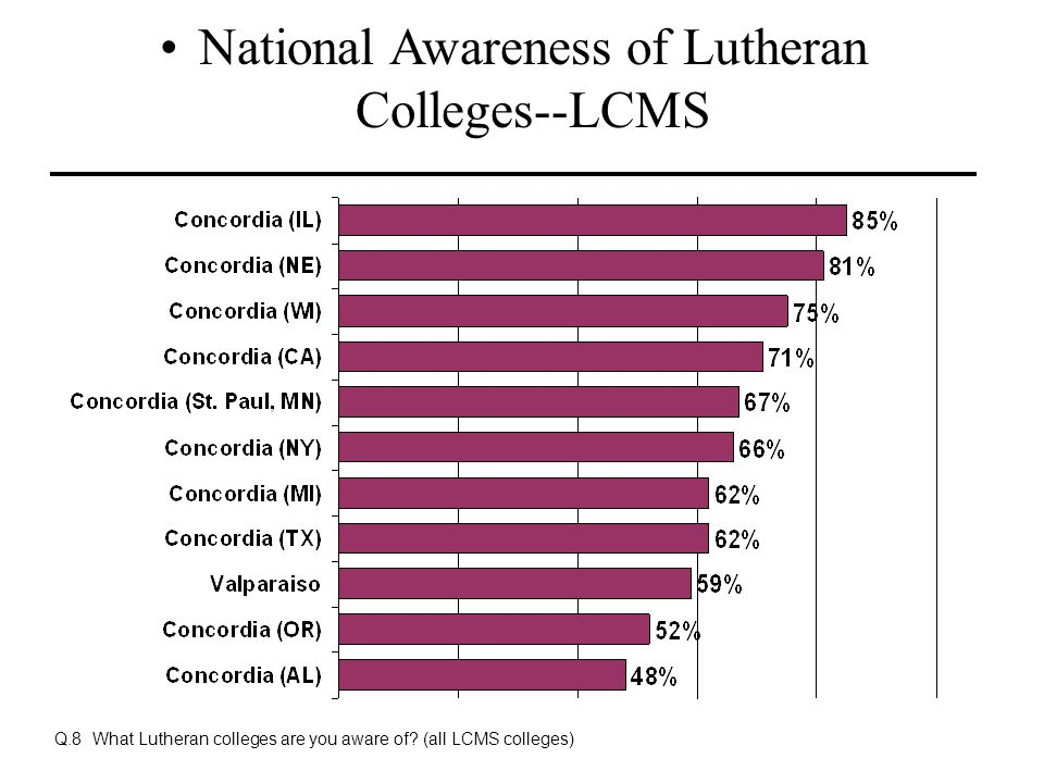 National Awareness of Lutheran Colleges--LCMS