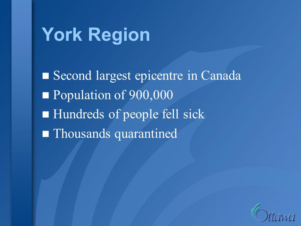 York Region Second largest epicentre in Canada Population of 900,000