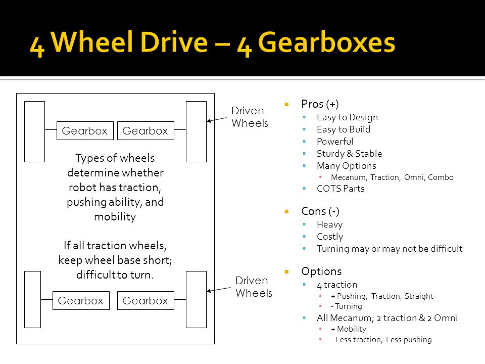 4 Wheel Drive – 4 Gearboxes