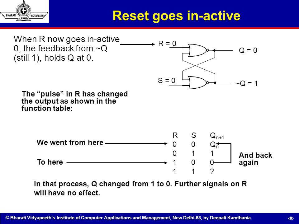 Reset goes in-active When R now goes in-active 0, the feedback from ~Q (still 1), holds Q at 0. R = 0.