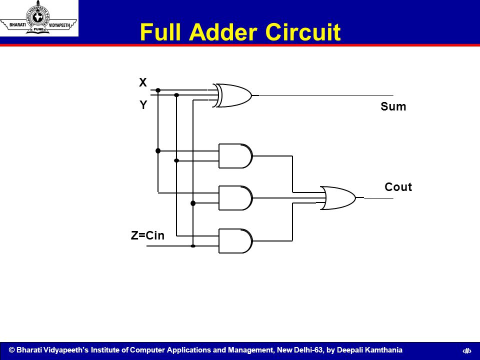 Full Adder Circuit X Y Z=Cin Cout Sum