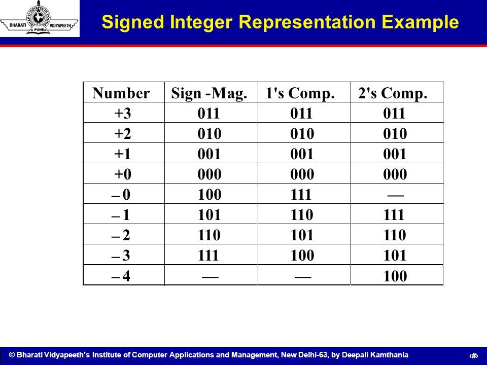 Signed Integer Representation Example